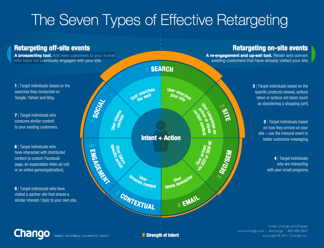 Retargeting- Replug