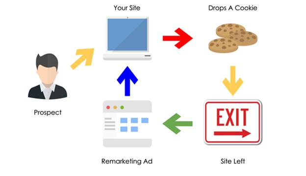 Retargeting - Replug