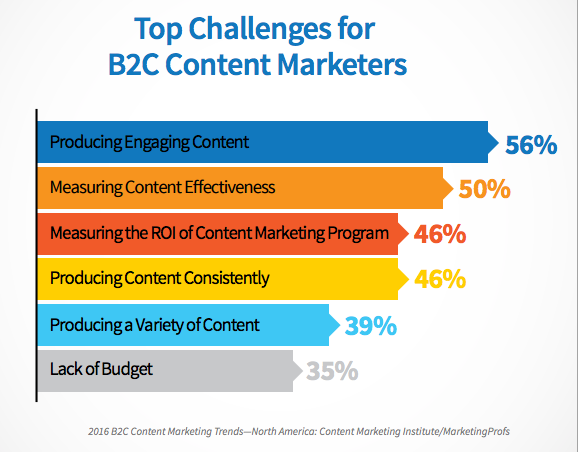 challenges for B2C