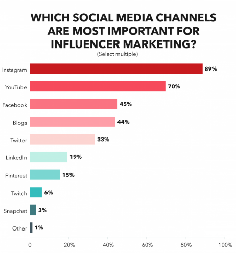 Most Important Influencer Marketing Channel In 2019