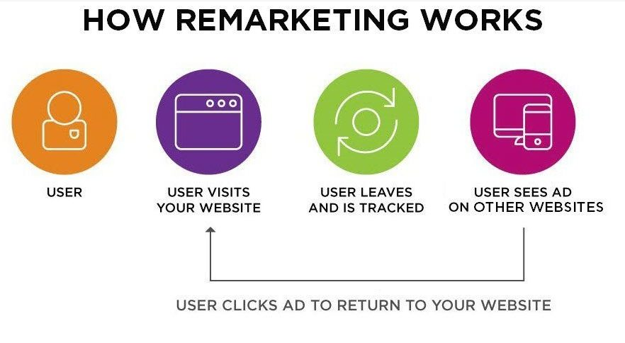 how-remarketing-works