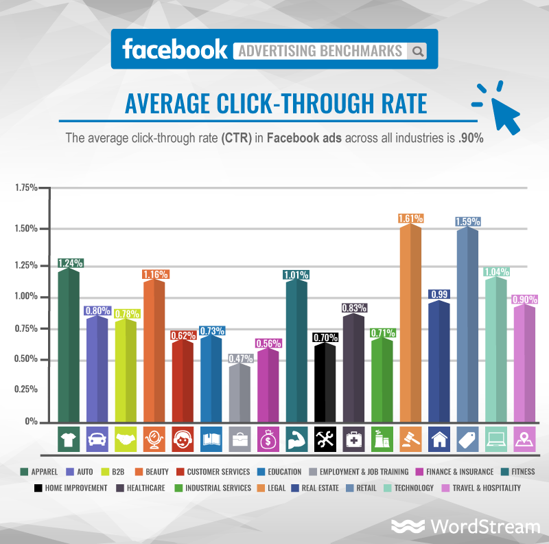 Facebook advertising - Replug
