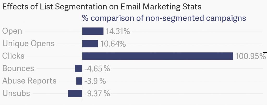 list segmentation affect on email marketing