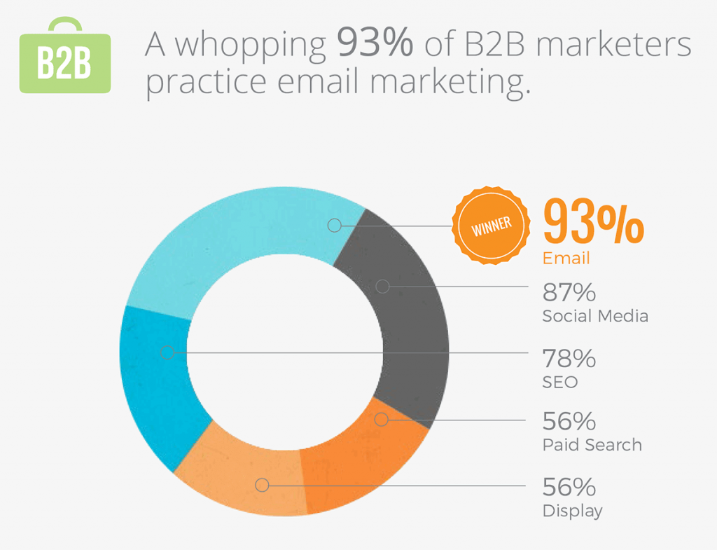 b2b email marketers