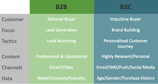difference in b2b and b2c